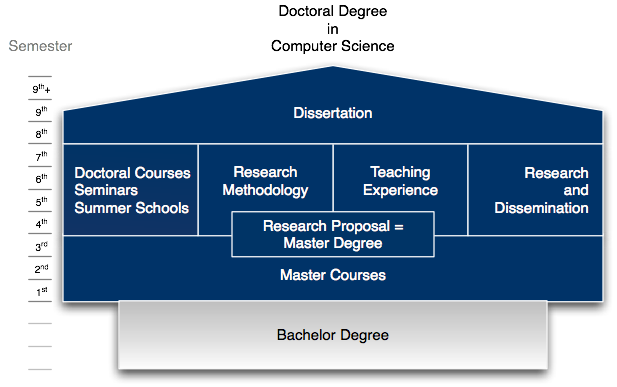 What is the difference in Bachelor, Master, and Doctorate degrees?