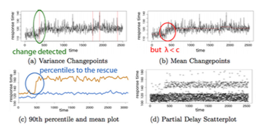 Changepoint Analysis graphs