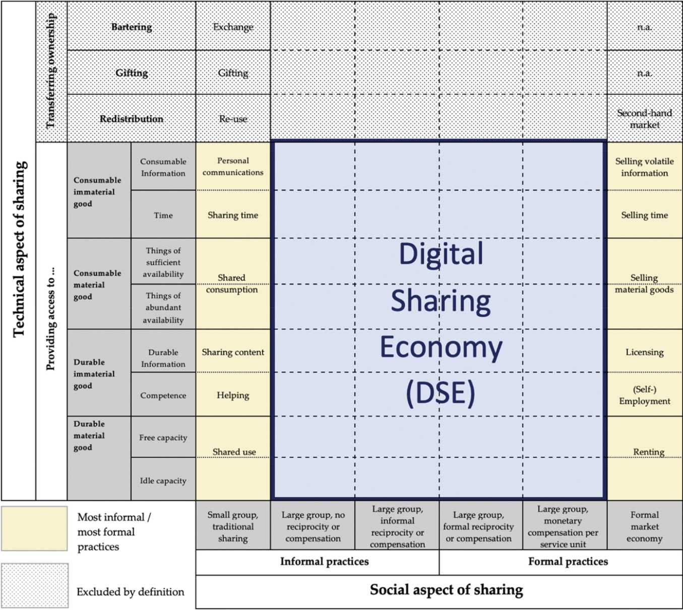 Social and technical aspects of sharing