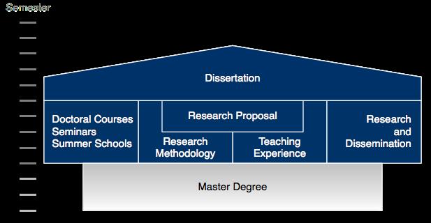 Dissertation masters degree